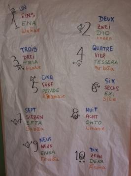 Die Zahlen von 1-10 und das auf vier Sprachen! Genau so etwas kommt bei unseren Sprachanimationen heraus. Spielerisch werden ein paar Wörter in den Teilnehmersprachen gelernt. Diesmal: Deutsch, Griechisch, Arabisch und Französisch.